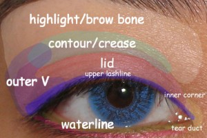 575x483px 6 Eye Makeup For Different Eye Shapes Picture in Make Up