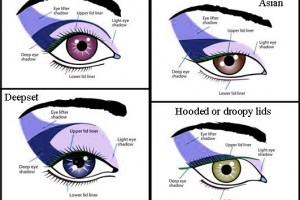 Make Up , 6 Eye Makeup For Different Eye Shapes : Eye Makeup: Eye-shape-based Eye Makeup Chart