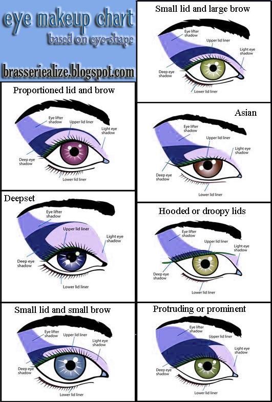 Eye Makeup: Eye Shape Based Eye Makeup Chart : 6 Eye Makeup For ...